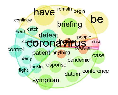 Communicating COVID
